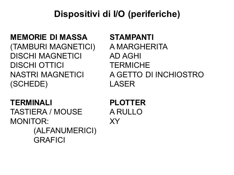 Dispositivi di I/O (periferiche) MEMORIE DI MASSA (TAMBURI MAGNETICI) DISCHI MAGNETICI DISCHI OTTICI NASTRI MAGNETICI (SCHEDE) TERMINALI TASTIERA / MO