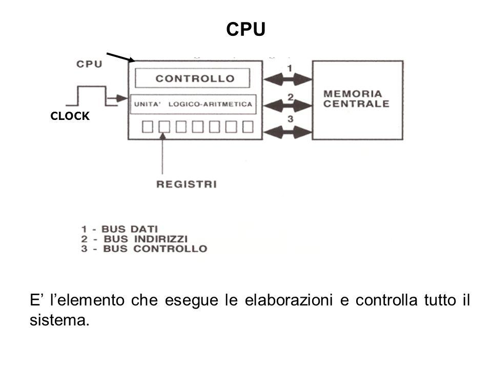 CPU CLOCK E lelemento che esegue le elaborazioni e controlla tutto il sistema.