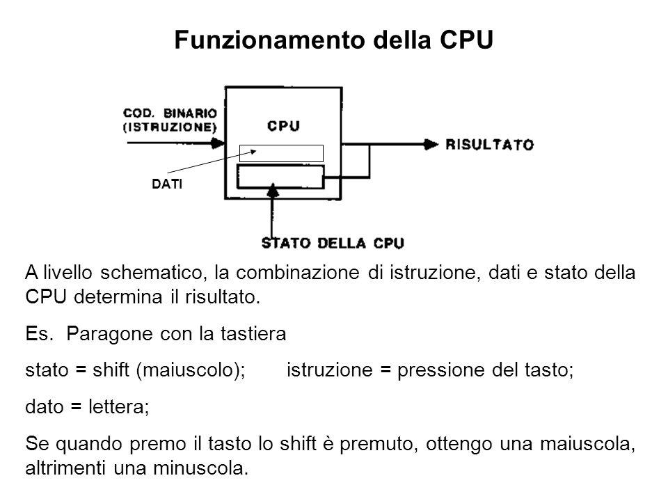 Funzionamento della CPU Set di istruzioni di base: somma (da cui sottrazione) scorrimento [shift] (moltiplicazione e divisione) operazioni di accesso alla memoria - trasferimento di un dato da una locazione di memoria ad unaltra - trasferimento da memoria a un registro della CPU - trasferimento da un registro della CPU a memoria operazioni di confronto (basta confronto con lo zero) Le operazioni sono eseguite allinterno della ALU e coordinate dalla Unità di Controllo