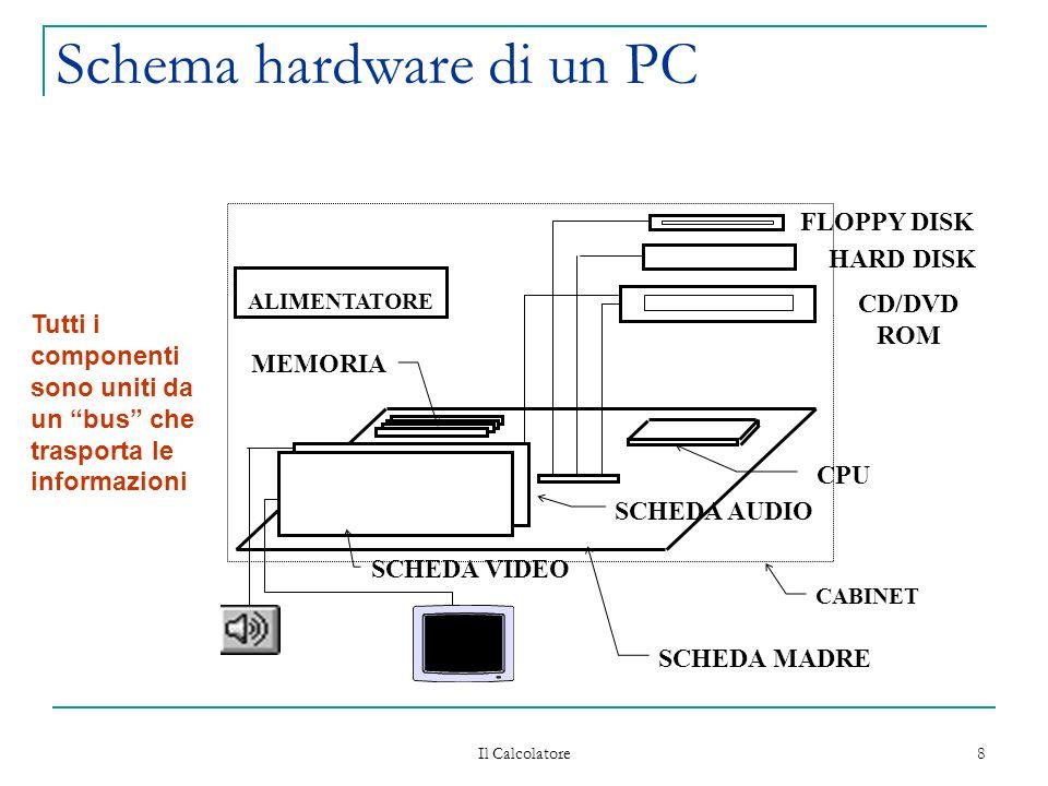 Il Calcolatore 8 Schema hardware di un PC CPU SCHEDA VIDEO SCHEDA AUDIO FLOPPY DISK HARD DISK CD/DVD ROM ALIMENTATORE SCHEDA MADRE MEMORIA CABINET Tutti i componenti sono uniti da un bus che trasporta le informazioni