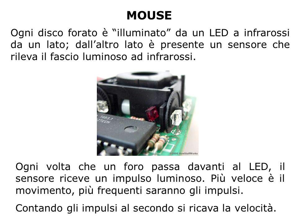 MOUSE Ogni disco forato è illuminato da un LED a infrarossi da un lato; dallaltro lato è presente un sensore che rileva il fascio luminoso ad infrarossi.