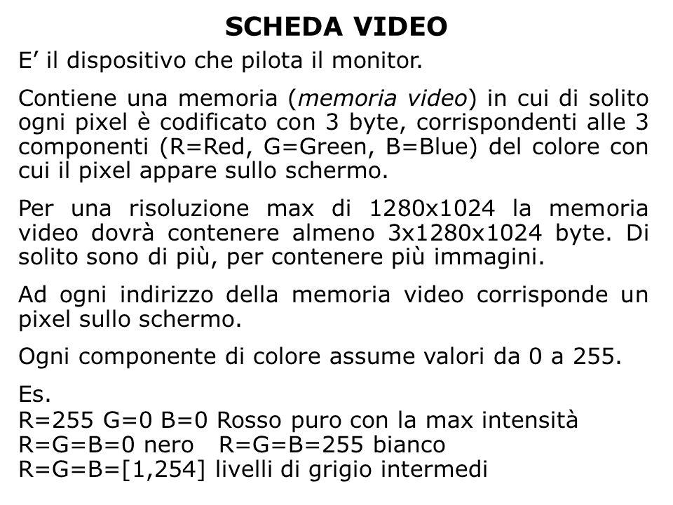 SCHEDA VIDEO E il dispositivo che pilota il monitor. Contiene una memoria (memoria video) in cui di solito ogni pixel è codificato con 3 byte, corrisp