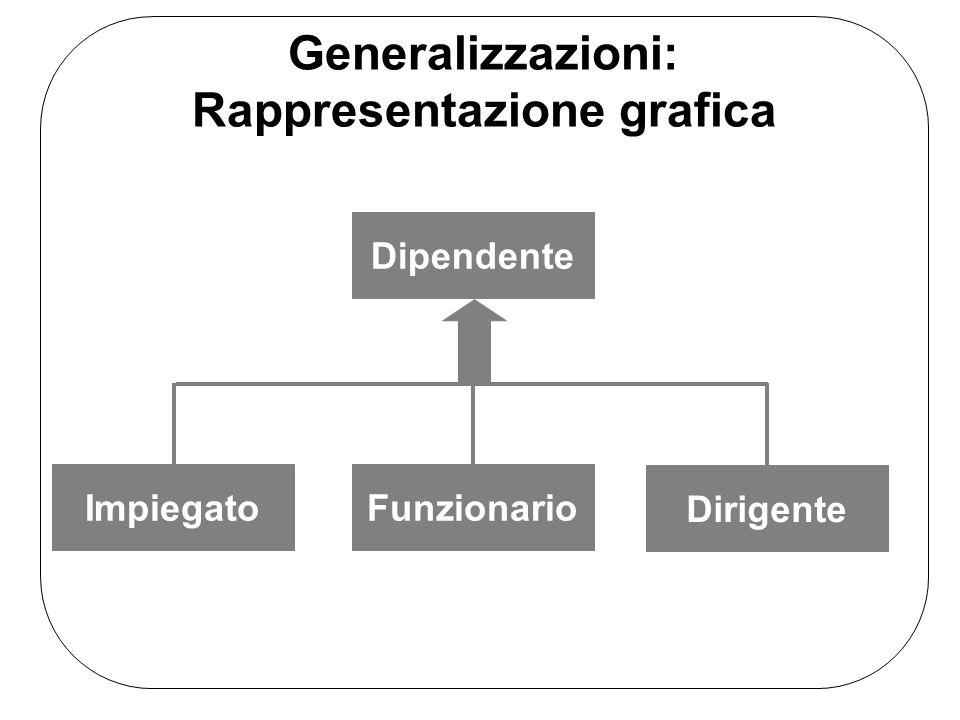 Modello E-R Una generalizzazione è detta totale se ogni occorrenza dellentità padre è anche unoccorrenza di almeno una delle figlie, altrimenti è detta parziale.