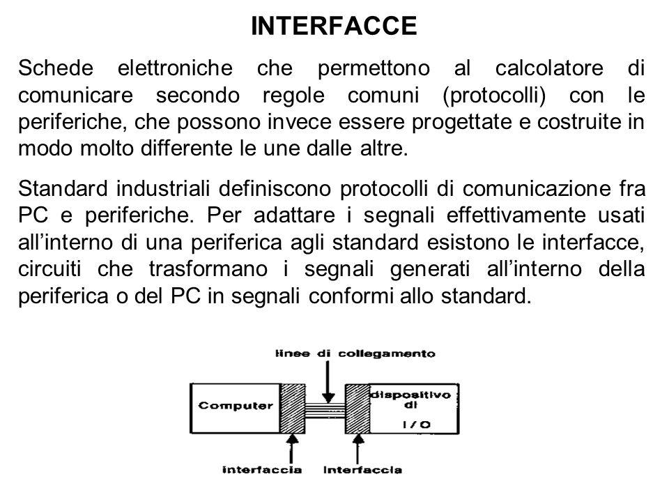 INTERFACCE Schede elettroniche che permettono al calcolatore di comunicare secondo regole comuni (protocolli) con le periferiche, che possono invece essere progettate e costruite in modo molto differente le une dalle altre.