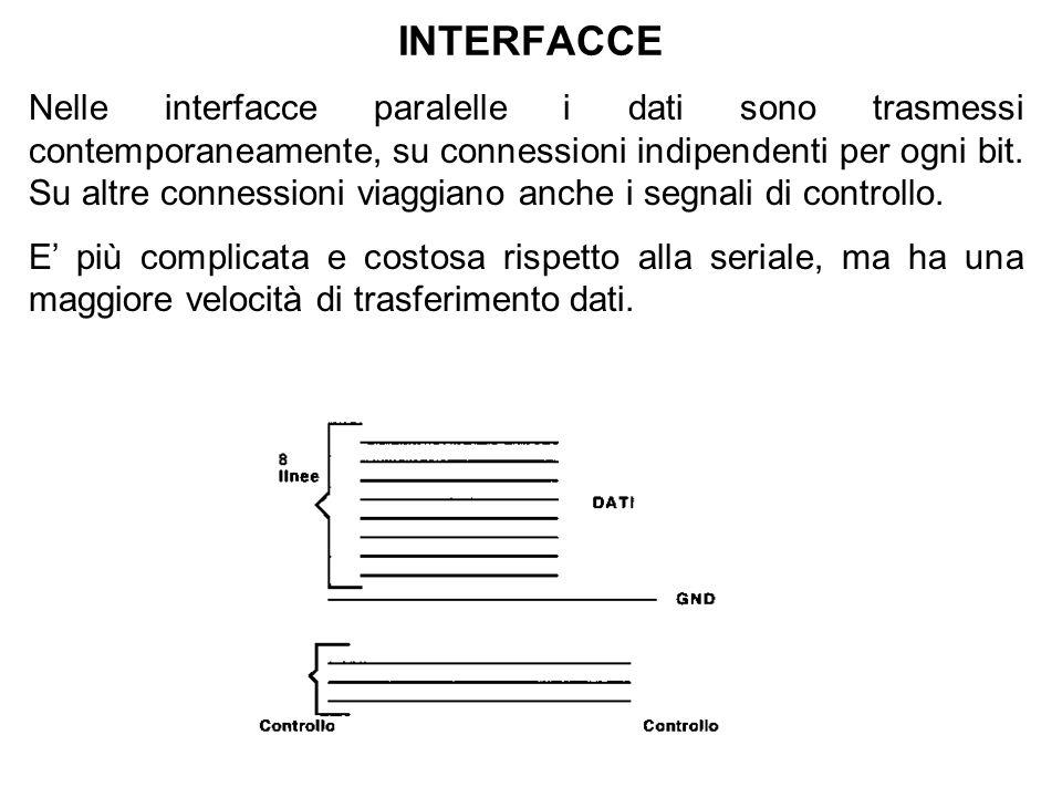 INTERFACCE Nelle interfacce paralelle i dati sono trasmessi contemporaneamente, su connessioni indipendenti per ogni bit. Su altre connessioni viaggia
