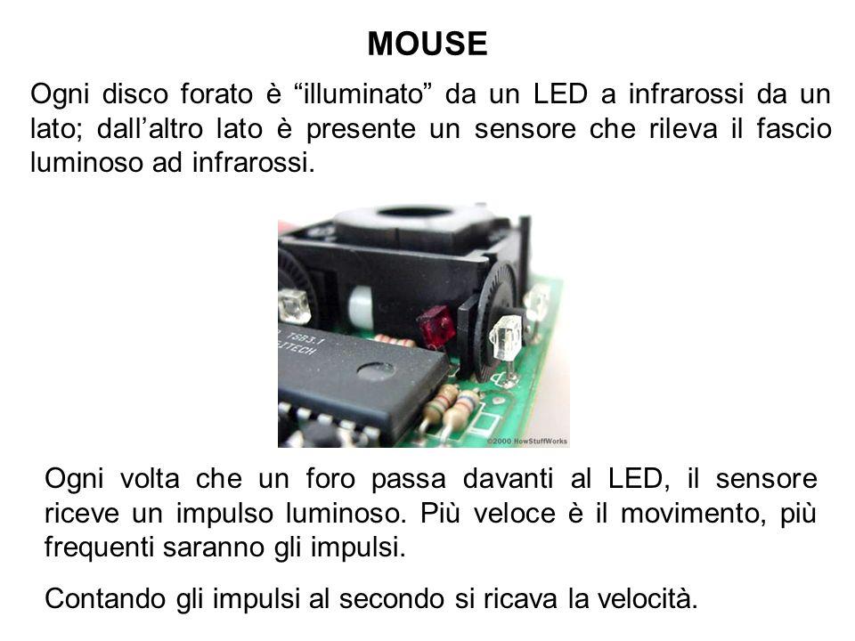 MOUSE Ogni disco forato è illuminato da un LED a infrarossi da un lato; dallaltro lato è presente un sensore che rileva il fascio luminoso ad infraros