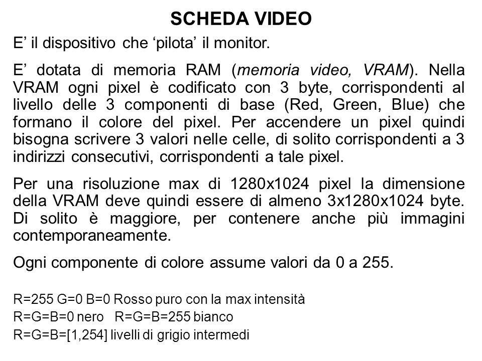 SCHEDA VIDEO E il dispositivo che pilota il monitor. E dotata di memoria RAM (memoria video, VRAM). Nella VRAM ogni pixel è codificato con 3 byte, cor