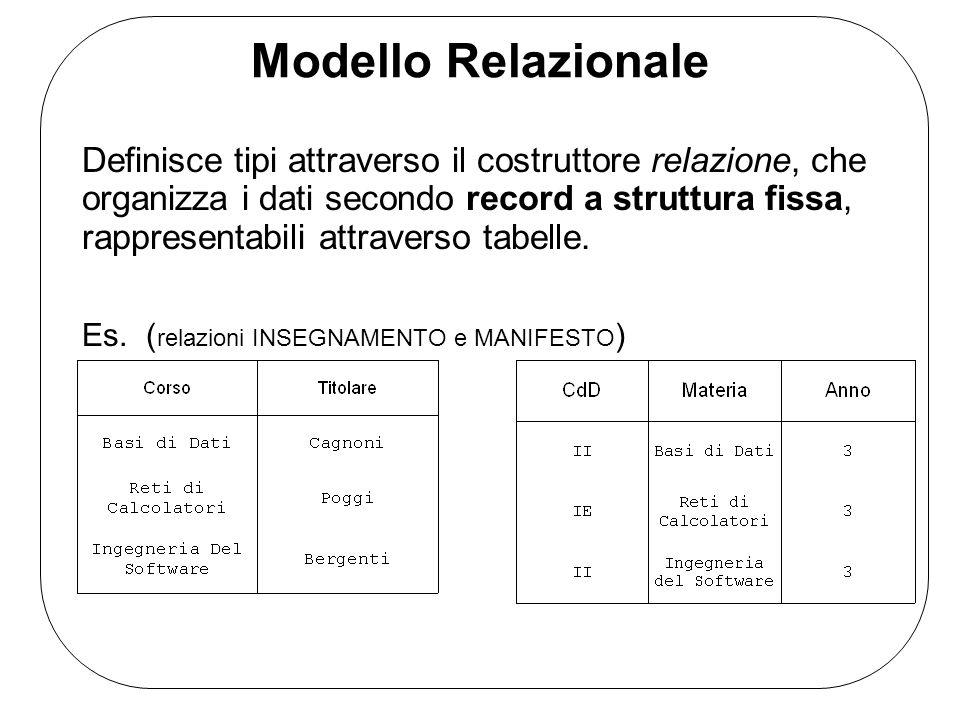 Modello Relazionale Definisce tipi attraverso il costruttore relazione, che organizza i dati secondo record a struttura fissa, rappresentabili attrave