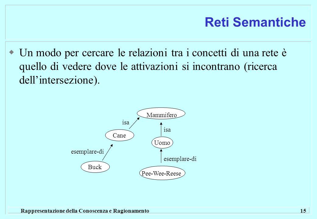Rappresentazione della Conoscenza e Ragionamento 15 Reti Semantiche Un modo per cercare le relazioni tra i concetti di una rete è quello di vedere dove le attivazioni si incontrano (ricerca dellintersezione).