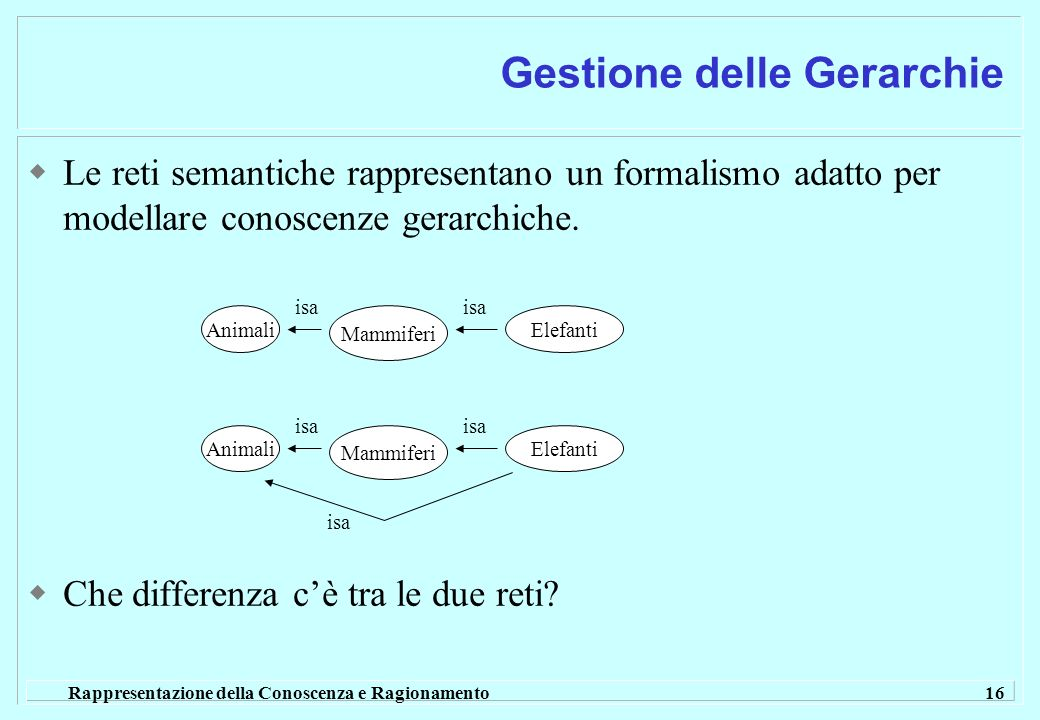 Rappresentazione della Conoscenza e Ragionamento 16 Le reti semantiche rappresentano un formalismo adatto per modellare conoscenze gerarchiche.