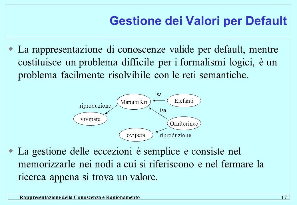 Rappresentazione della Conoscenza e Ragionamento 17 La rappresentazione di conoscenze valide per default, mentre costituisce un problema difficile per i formalismi logici, è un problema facilmente risolvibile con le reti semantiche.