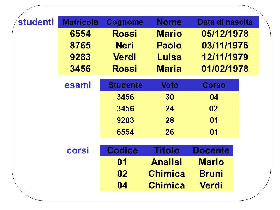 Matricol a Cognome Nome Data di nascita 6554RossiMario05/12/1978 8765NeriPaolo03/11/1976 3456RossiMaria01/02/1978 9283VerdiLuisa12/11/1979 studentiCod