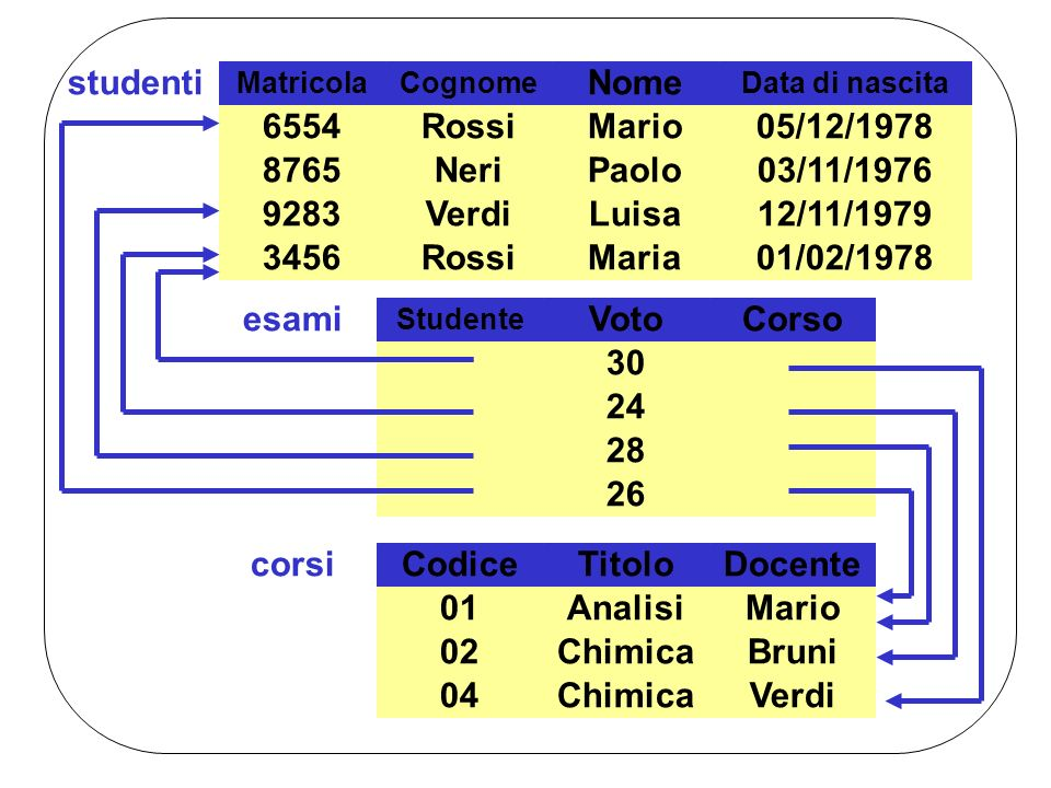MatricolaCognome Nome Data di nascita 6554RossiMario05/12/1978 8765NeriPaolo03/11/1976 3456RossiMaria01/02/1978 9283VerdiLuisa12/11/1979 studentiCodic