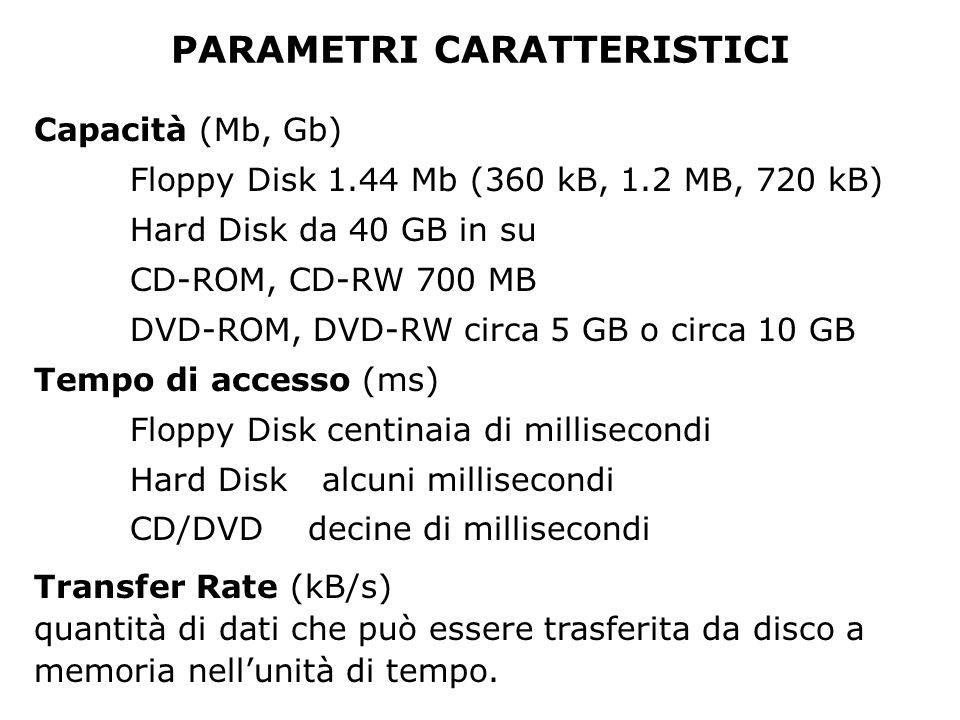 PARAMETRI CARATTERISTICI Capacità (Mb, Gb) Floppy Disk 1.44 Mb (360 kB, 1.2 MB, 720 kB) Hard Disk da 40 GB in su CD-ROM, CD-RW 700 MB DVD-ROM, DVD-RW circa 5 GB o circa 10 GB Tempo di accesso (ms) Floppy Disk centinaia di millisecondi Hard Diskalcuni millisecondi CD/DVD decine di millisecondi Transfer Rate (kB/s) quantità di dati che può essere trasferita da disco a memoria nellunità di tempo.