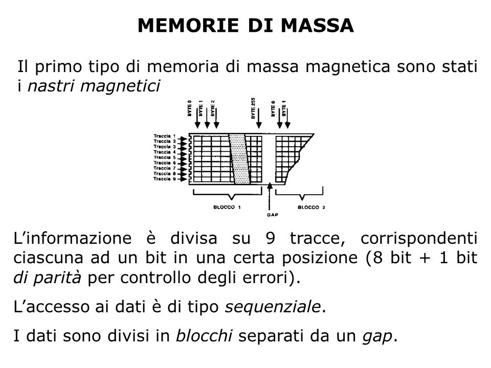 MEMORIE DI MASSA Il primo tipo di memoria di massa magnetica sono stati i nastri magnetici Linformazione è divisa su 9 tracce, corrispondenti ciascuna ad un bit in una certa posizione (8 bit + 1 bit di parità per controllo degli errori).