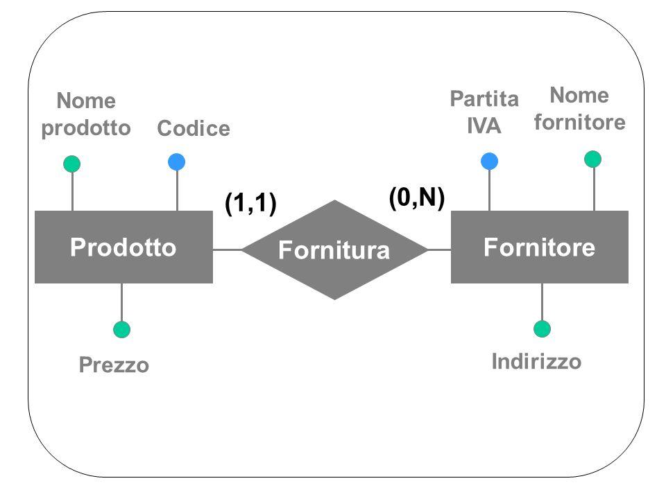 Indirizzo Partita IVA Nome fornitore Nome prodotto Prezzo Codice Fornitura ProdottoFornitore (1,1) (0,N)
