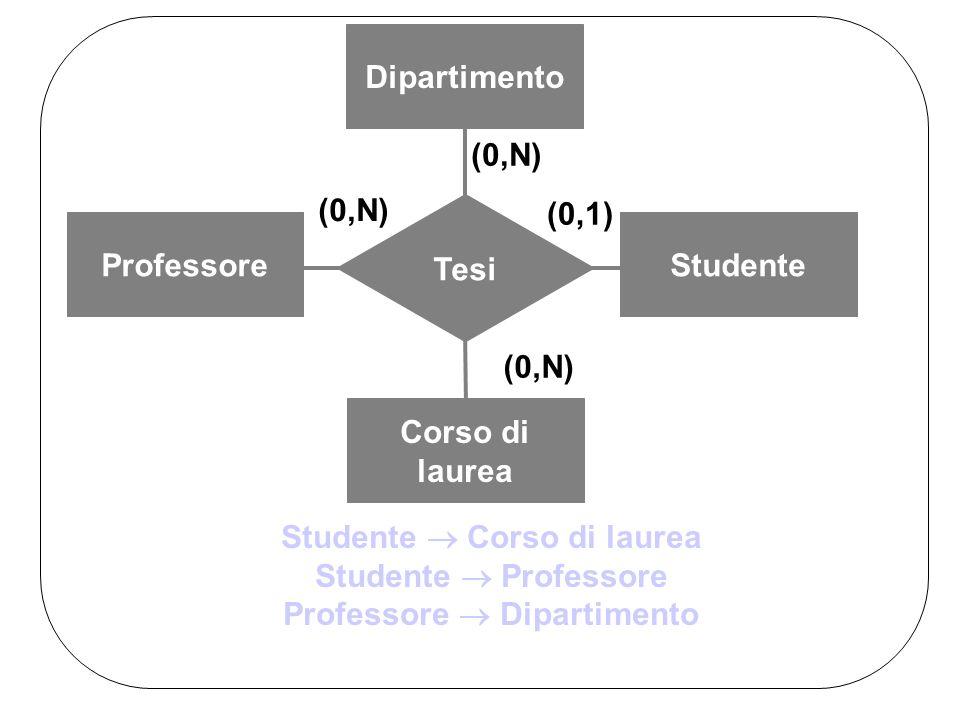 ProfessoreStudente Corso di laurea Tesi (0,N) (0,1) (0,N) Dipartimento (0,N) Studente Corso di laurea Studente Professore Professore Dipartimento