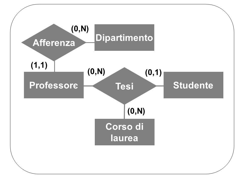 ProfessoreStudente Corso di laurea Tesi (0,N) (0,1) (0,N) Dipartimento Afferenza (1,1) (0,N)