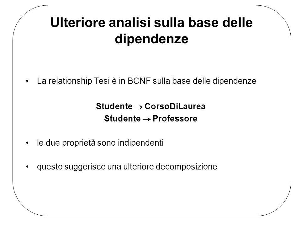 Ulteriore analisi sulla base delle dipendenze La relationship Tesi è in BCNF sulla base delle dipendenze Studente CorsoDiLaurea Studente Professore le due proprietà sono indipendenti questo suggerisce una ulteriore decomposizione