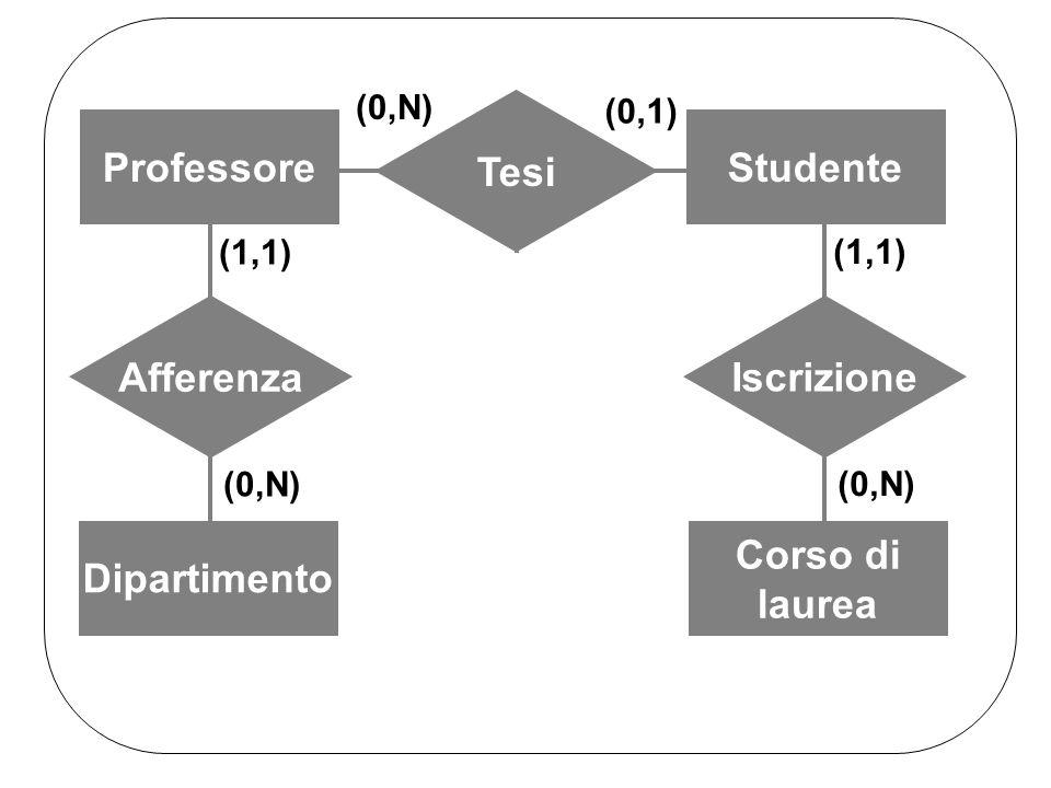 ProfessoreStudente Tesi (0,N) (0,1) Dipartimento Afferenza (0,N) (1,1) Corso di laurea (0,N) Corso di laurea Iscrizione (0,N) (1,1)
