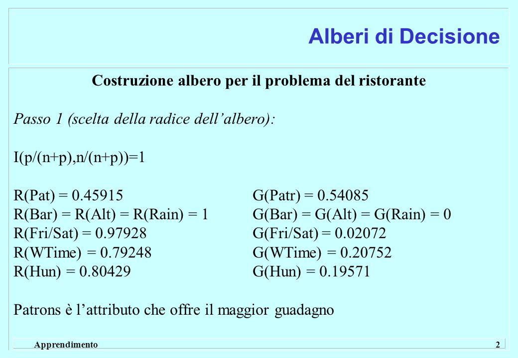 Apprendimento 2 Alberi di Decisione Costruzione albero per il problema del ristorante Passo 1 (scelta della radice dellalbero): I(p/(n+p),n/(n+p))=1 R