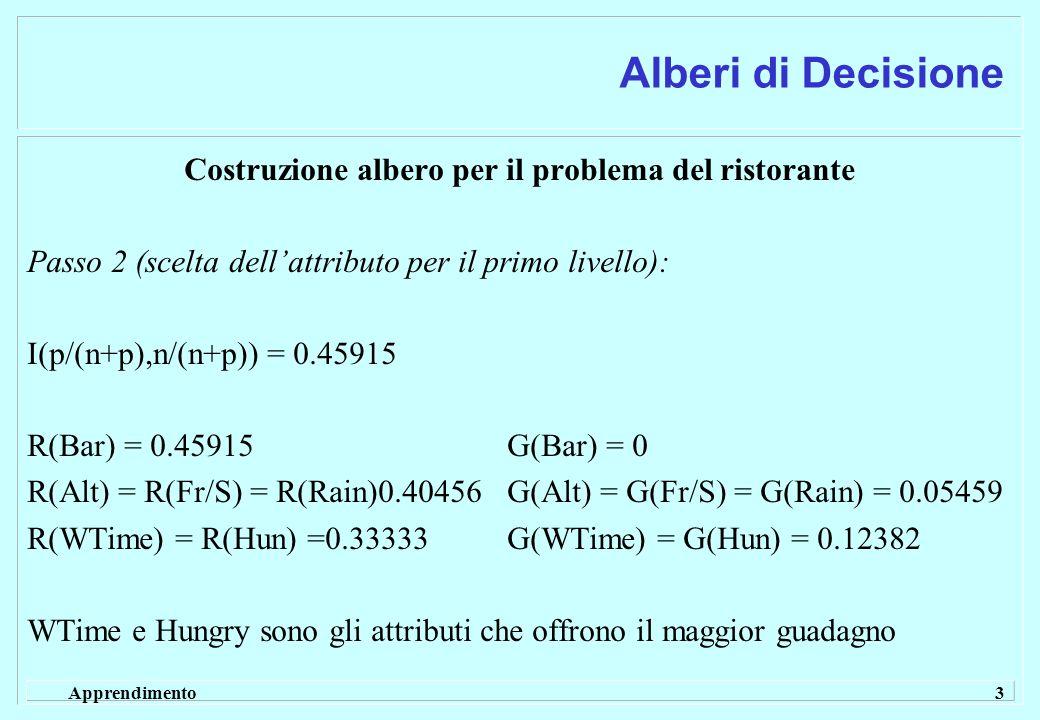 Apprendimento 3 Alberi di Decisione Costruzione albero per il problema del ristorante Passo 2 (scelta dellattributo per il primo livello): I(p/(n+p),n/(n+p)) = 0.45915 R(Bar) = 0.45915 G(Bar) = 0 R(Alt) = R(Fr/S) = R(Rain)0.40456 G(Alt) = G(Fr/S) = G(Rain) = 0.05459 R(WTime) = R(Hun) =0.33333G(WTime) = G(Hun) = 0.12382 WTime e Hungry sono gli attributi che offrono il maggior guadagno