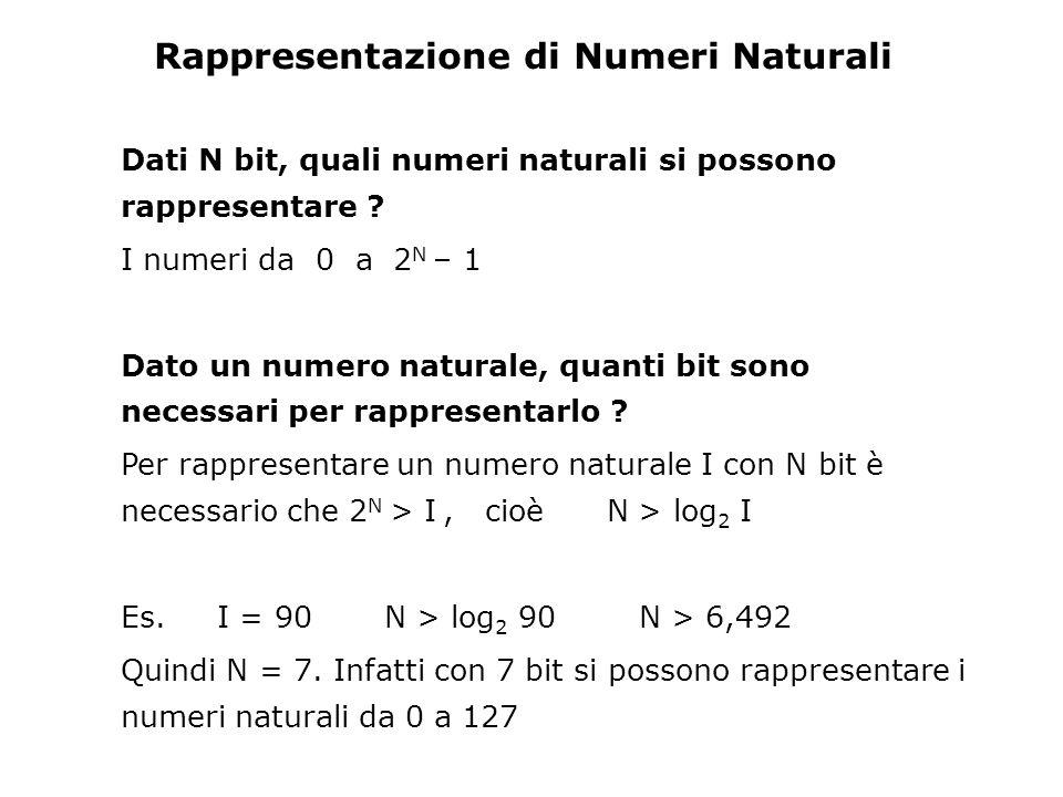 Rappresentazione di Numeri Naturali Dati N bit, quali numeri naturali si possono rappresentare .