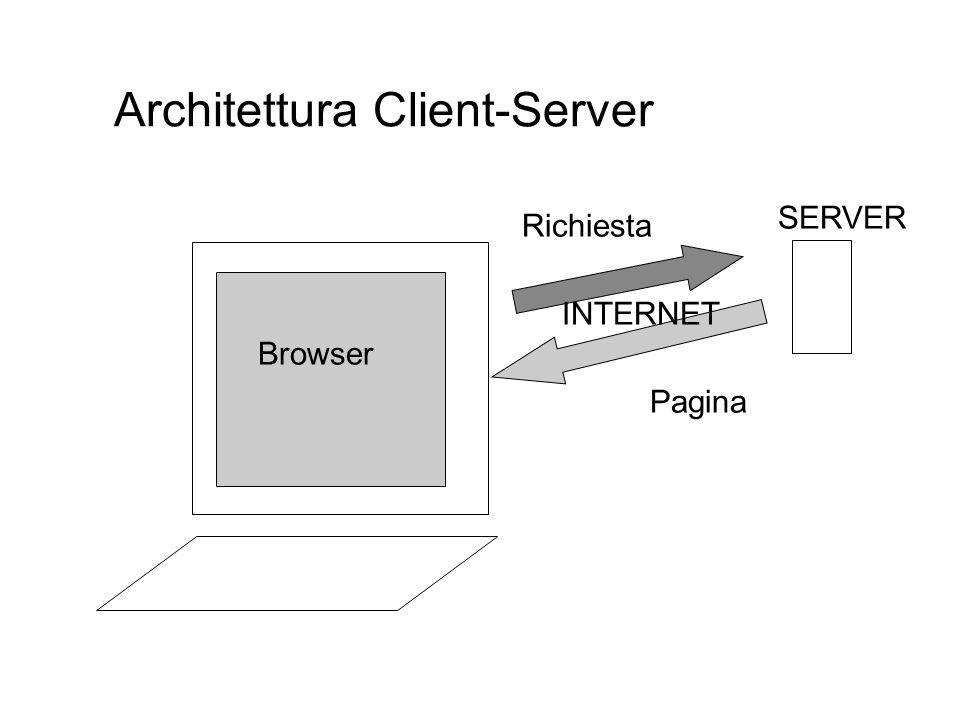 Architettura Client-Server Browser SERVER INTERNET Richiesta Pagina