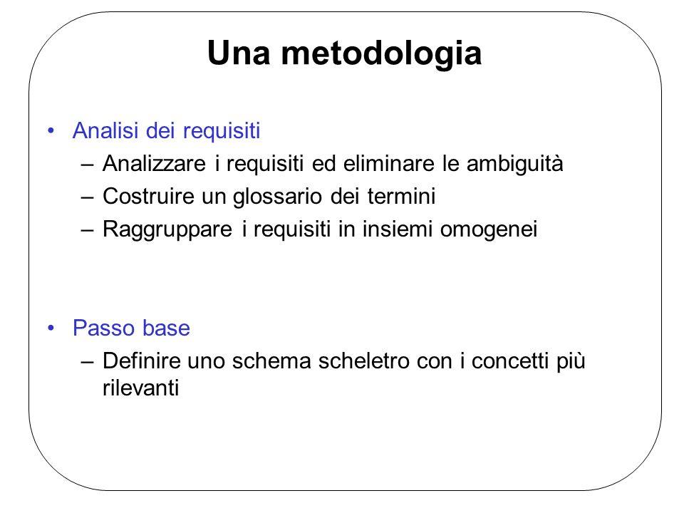 Una metodologia Analisi dei requisiti –Analizzare i requisiti ed eliminare le ambiguità –Costruire un glossario dei termini –Raggruppare i requisiti in insiemi omogenei Passo base –Definire uno schema scheletro con i concetti più rilevanti