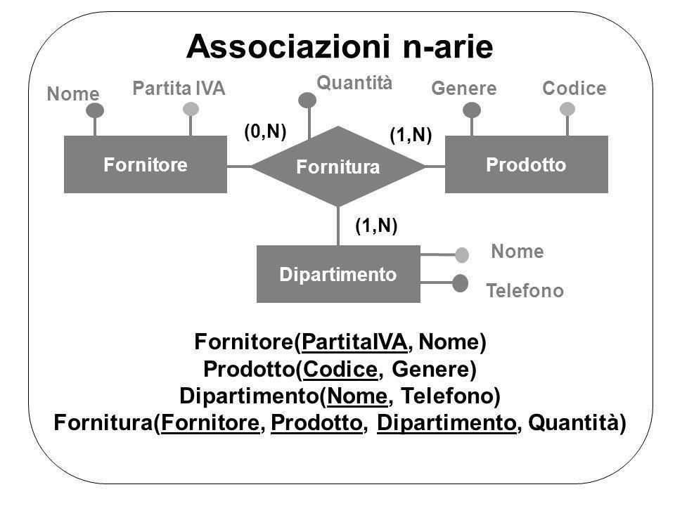 Nome FornitoreProdotto Dipartimento Fornitura Partita IVAGenereCodice Quantità Nome Telefono (0,N) (1,N) Associazioni n-arie Fornitore(PartitaIVA, Nom