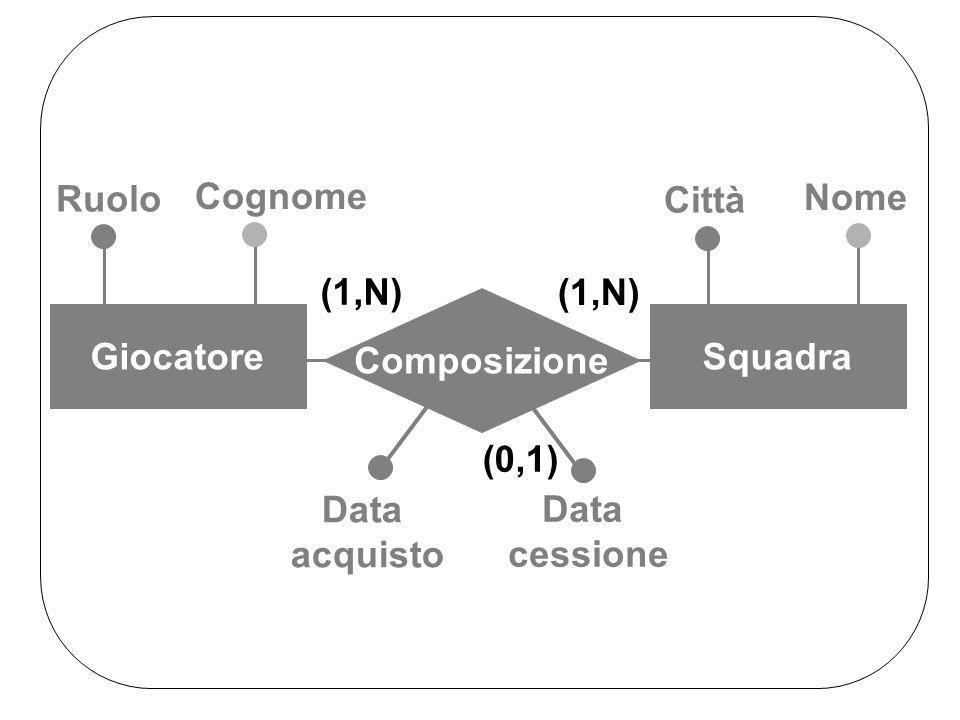 Cognome Composizione GiocatoreSquadra (1,N) Ruolo Nome Città Data acquisto Data cessione (0,1)