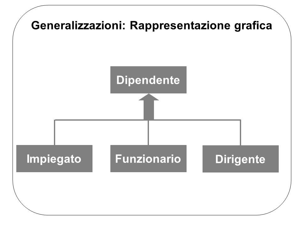 Generalizzazioni: Rappresentazione grafica Dipendente ImpiegatoFunzionario Dirigente