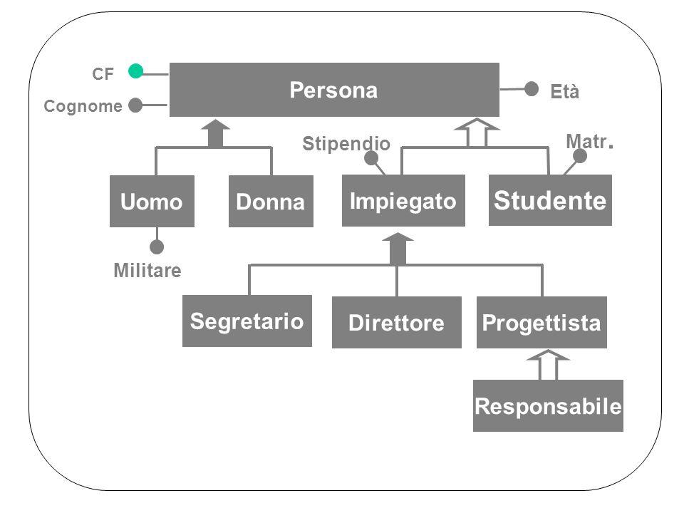 Segretario Direttore Progettista Responsabile Persona CF Cognome Età UomoDonna Militare Impiegato Studente Stipendio Matr.