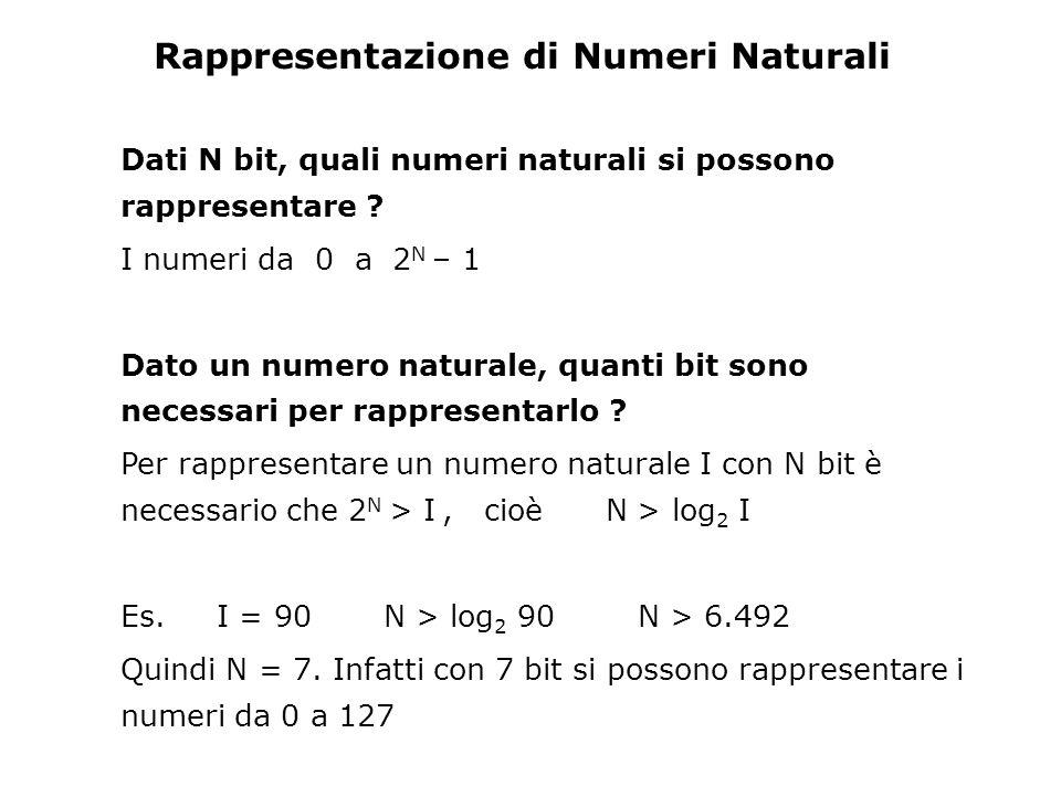 Esercizi Verificare che (10000101) 2 = (133) 10 Data una rappresentazione intera a 8 bit senza segno, rappresentare e calcolare in binario le seguenti operazioni (decimali) : 12 + 78 240 + 17 (che risultato apparente ottengo con 8 bit ???) Data una rappresentazione a 8 bit con complemento a 2 –determinare il minimo numero rappresentabile –determinare il massimo numero rappresentabile –rappresentare e calcolare: 125 - 33 125 + (-33) 37 - 125