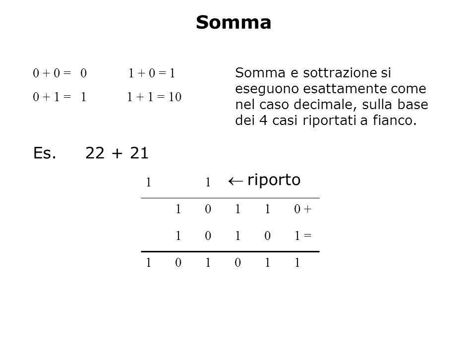 Somma 110101 1 =0101 0 +1101 11 riporto 0 + 0 = 01 + 0 = 1 0 + 1 = 1 1 + 1 = 10 Es. 22 + 21 Somma e sottrazione si eseguono esattamente come nel caso