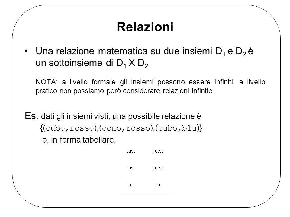 Relazioni Una relazione matematica su due insiemi D 1 e D 2 è un sottoinsieme di D 1 X D 2. NOTA: a livello formale gli insiemi possono essere infinit