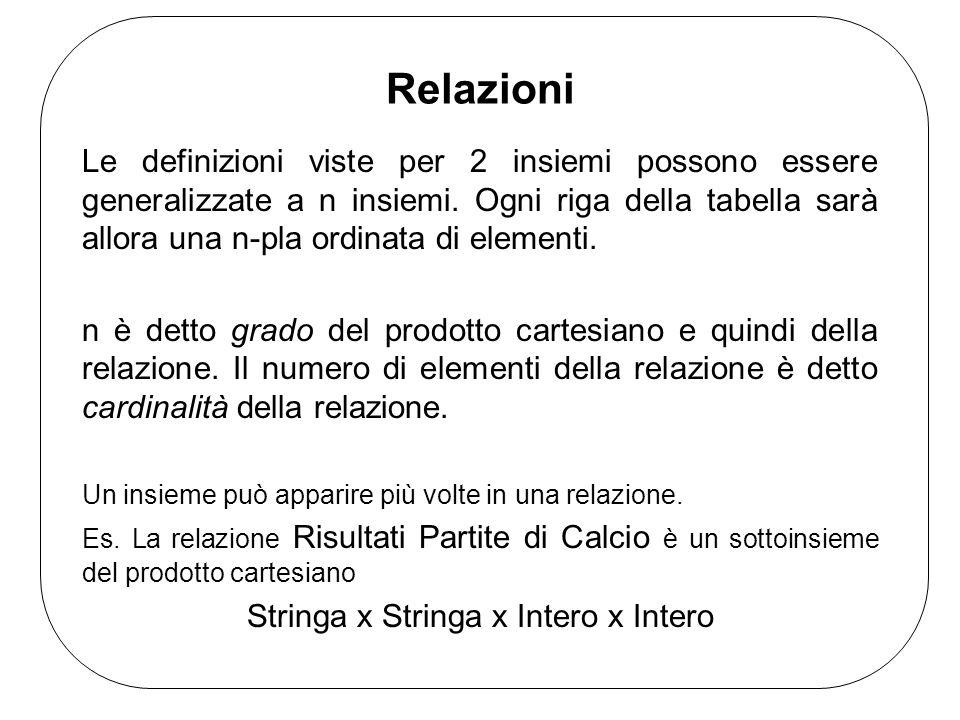 Relazioni Le definizioni viste per 2 insiemi possono essere generalizzate a n insiemi. Ogni riga della tabella sarà allora una n-pla ordinata di eleme