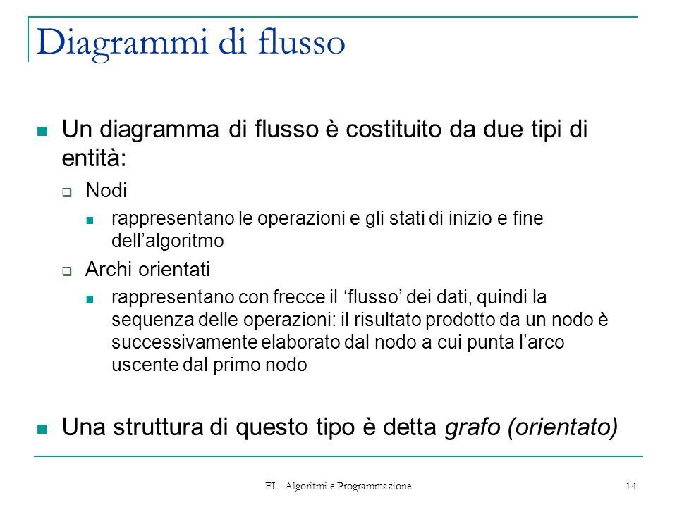 FI - Algoritmi e Programmazione 14 Diagrammi di flusso Un diagramma di flusso è costituito da due tipi di entità: Nodi rappresentano le operazioni e g