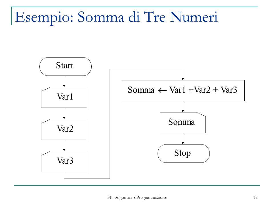 FI - Algoritmi e Programmazione 18 Esempio: Somma di Tre Numeri Start Var1Var2Var3 Somma Var1 +Var2 + Var3 Somma Stop