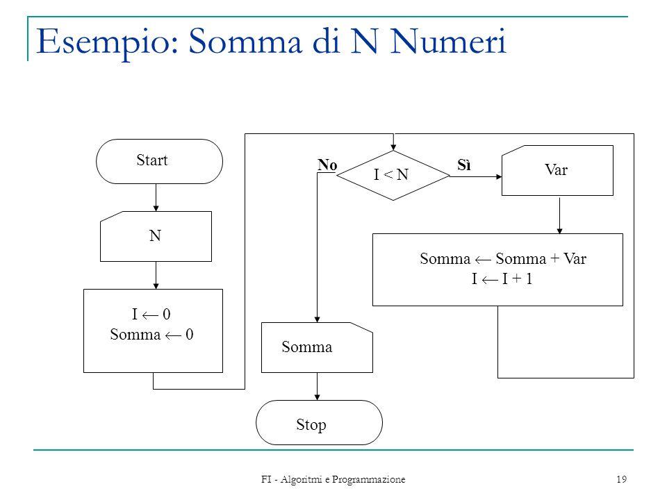 FI - Algoritmi e Programmazione 19 Esempio: Somma di N Numeri Start N Somma Somma + Var I I + 1 Somma Stop I 0 Somma 0 NoSì I < N Var