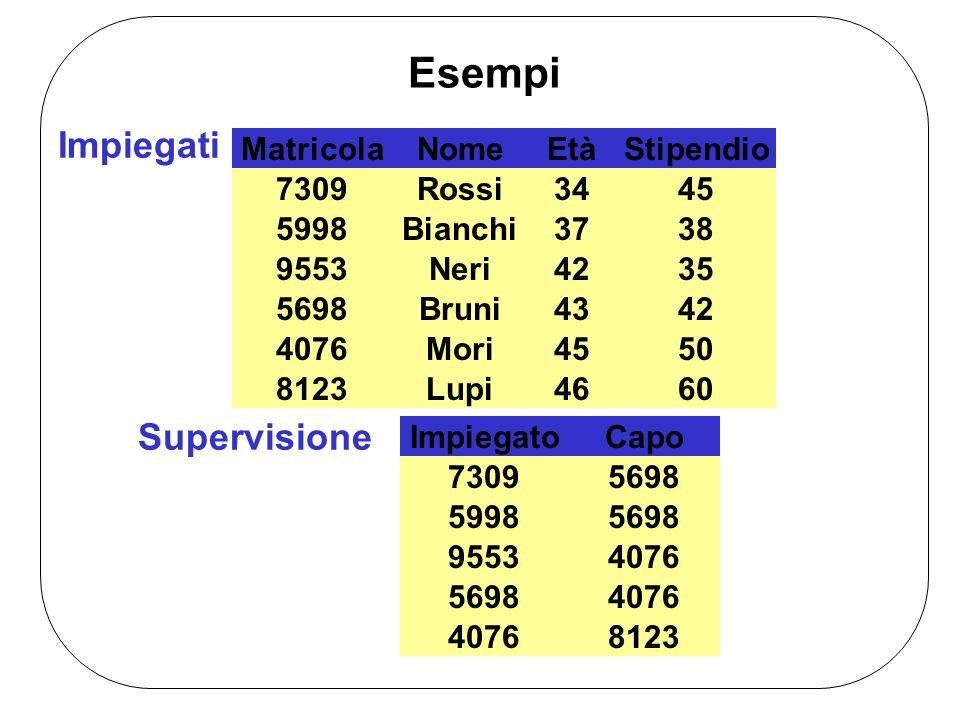 Esempi Impiegati NomeEtàStipendioMatricola Bianchi37385998 Rossi34457309 Bruni43425698 Neri42359553 Mori45504076 Lupi46608123 Supervisione ImpiegatoCa