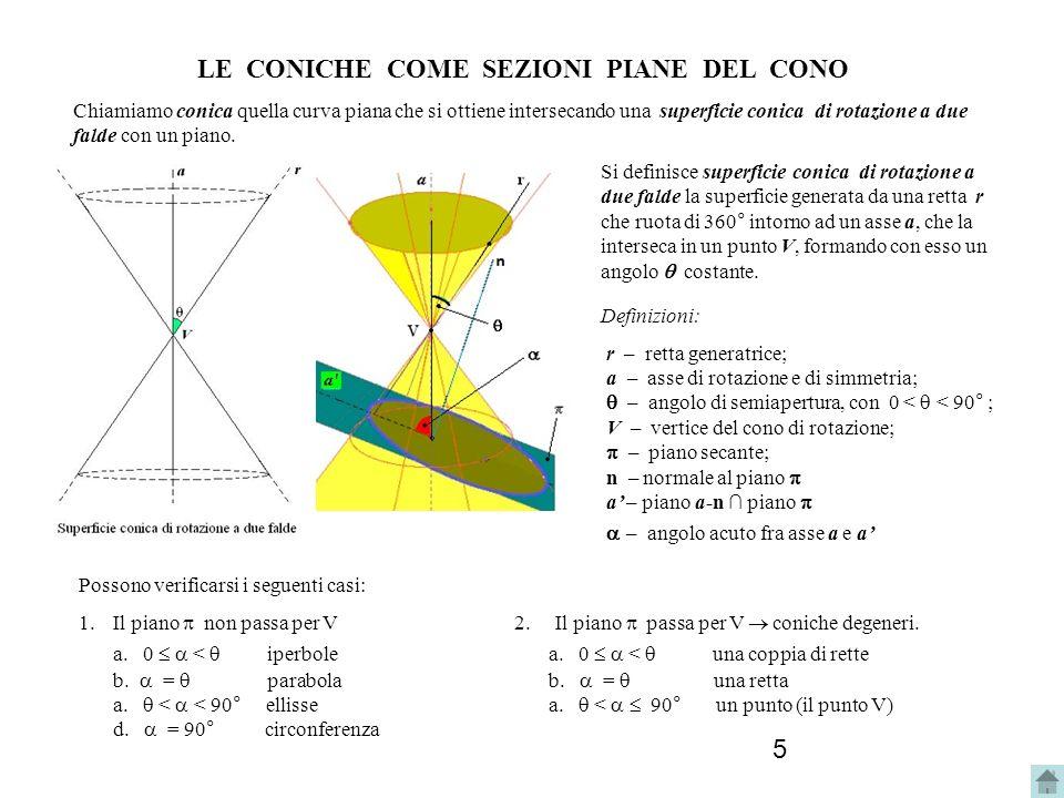 5 LE CONICHE COME SEZIONI PIANE DEL CONO Chiamiamo conica quella curva piana che si ottiene intersecando una superficie conica di rotazione a due fald