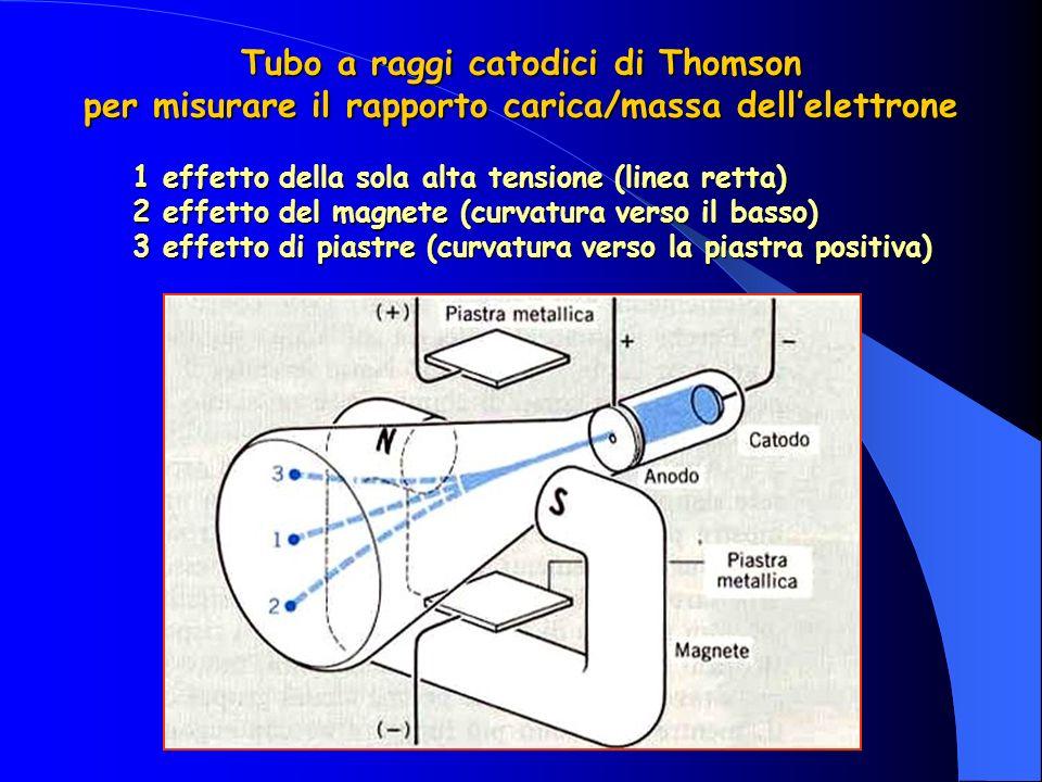 Tubo a raggi catodici di Thomson per misurare il rapporto carica/massa dellelettrone 1 effetto della sola alta tensione (linea retta) 2 effetto del magnete (curvatura verso il basso) 3 effetto di piastre (curvatura verso la piastra positiva)