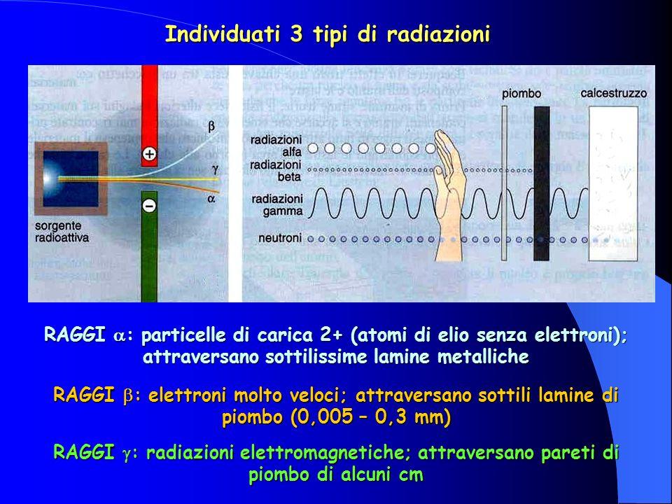Individuati 3 tipi di radiazioni RAGGI : elettroni molto veloci; attraversano sottili lamine di piombo (0,005 – 0,3 mm) RAGGI : radiazioni elettromagnetiche; attraversano pareti di piombo di alcuni cm RAGGI : particelle di carica 2+ (atomi di elio senza elettroni); attraversano sottilissime lamine metalliche