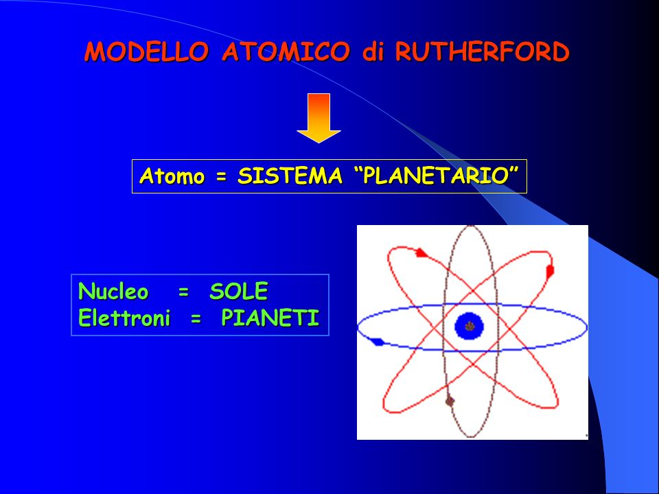 MODELLO ATOMICO di RUTHERFORD Atomo = SISTEMA PLANETARIO Nucleo =SOLE Nucleo = SOLE Elettroni = PIANETI