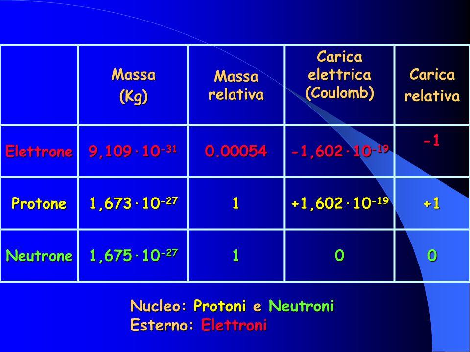 Massa(Kg) Massa relativa Carica elettrica (Coulomb) Caricarelativa Elettrone 9,109·10 -31 0.00054 -1,602·10 -19 Protone 1,673·10 -27 1 +1,602·10 -19 +1 Neutrone 1,675·10 -27 100 Nucleo: Protoni e Neutroni Esterno: Elettroni