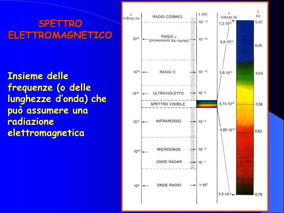 Insieme delle frequenze (o delle lunghezze donda) che può assumere una radiazione elettromagnetica SPETTRO ELETTROMAGNETICO