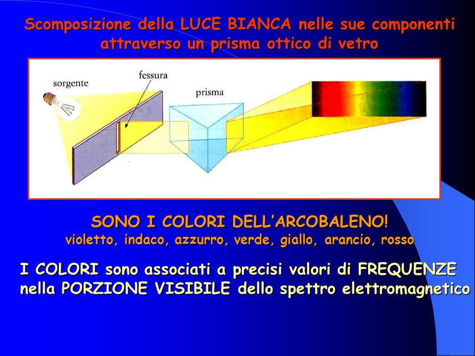 Scomposizione della LUCE BIANCA nelle sue componenti attraverso un prisma ottico di vetro SONO I COLORI DELLARCOBALENO.