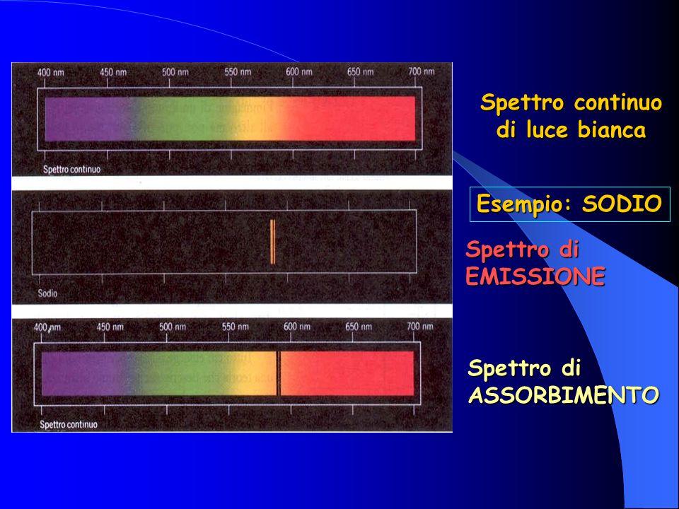 Spettro continuo di luce bianca Spettro di EMISSIONE Spettro di ASSORBIMENTO Esempio: SODIO