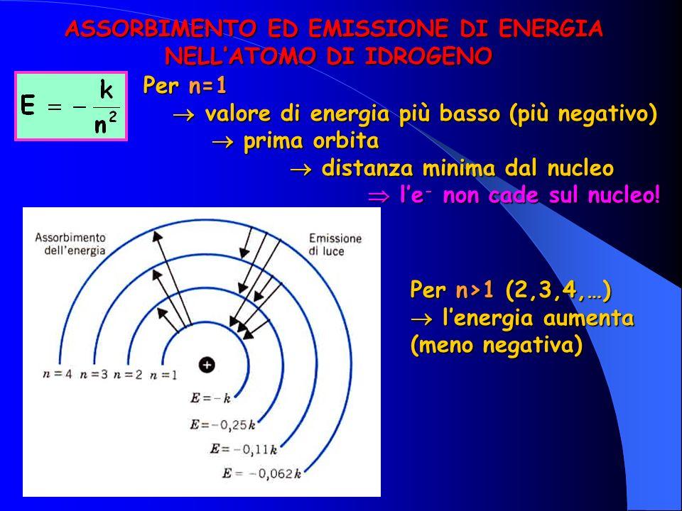 Per n=1 valore di energia più basso (più negativo) valore di energia più basso (più negativo) prima orbita prima orbita distanza minima dal nucleo distanza minima dal nucleo le - non cade sul nucleo.